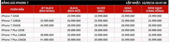 Mức giá iPhone 7 Jet Black ngày càng giảm giá iphone 7 jet black - Hết thời đắt nhất giá iPhone 7 Jet Black tụt xuống rẻ nhất