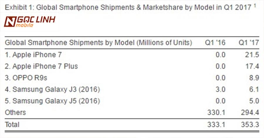 iPhone 7 trở thành smartphone phổ biến nhất thế giới iphone 7 - iPhone 7 trở thành smartphone phổ biến nhất thế giới