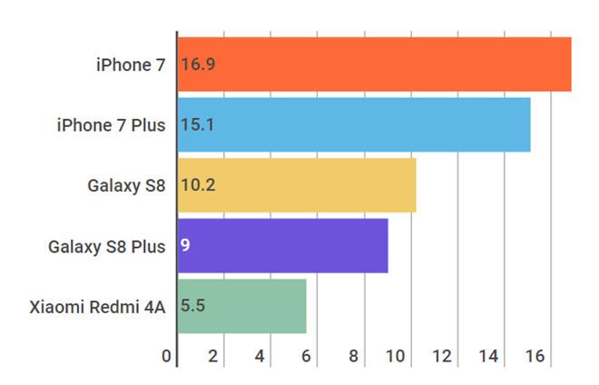 Smartphone bán chạy nhất quý II năm 2017 iphone 7 - iPhone 7 bán chạy nhất quý 2 năm 2017