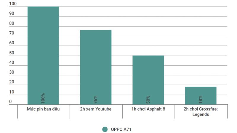 oppo a71 - OPPO A71: Lựa chọn hợp lý ở mức giá dưới 5 triệu