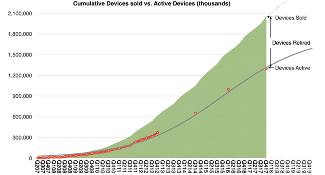 Có 2/3 iphone cũ bán ra từ trước đến nay vẫn đang được sử dụng iphone cũ - Có 2/3 iphone cũ bán ra vẫn đang được sử dụng