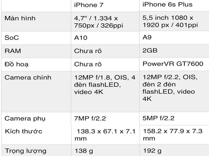 iPhone 7 - Nên mua ip6s plus hay iPhone 7 ở thời điểm hiện tại