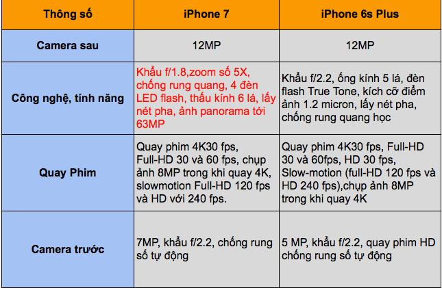 iPhone 7 iPhone 7 - Nên mua ip6s plus hay iPhone 7 ở thời điểm hiện tại