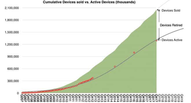 Có 2/3 iphone cũ bán ra từ trước đến nay vẫn đang được sử dụng